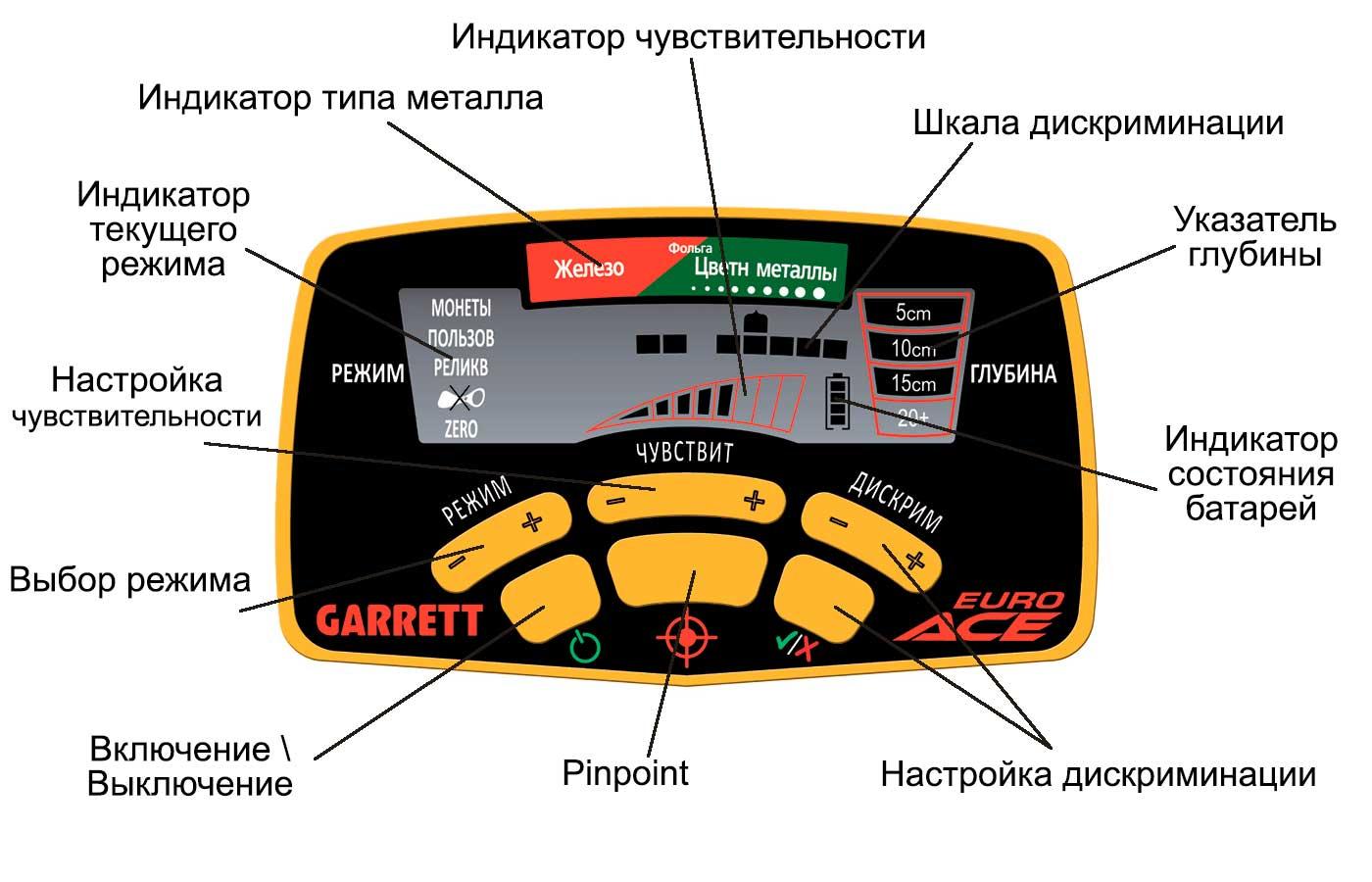 Эрант металлоискателя Garret ACE 350 Euro